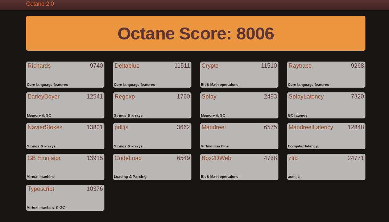 Octane 2.0のスコアは8,006。