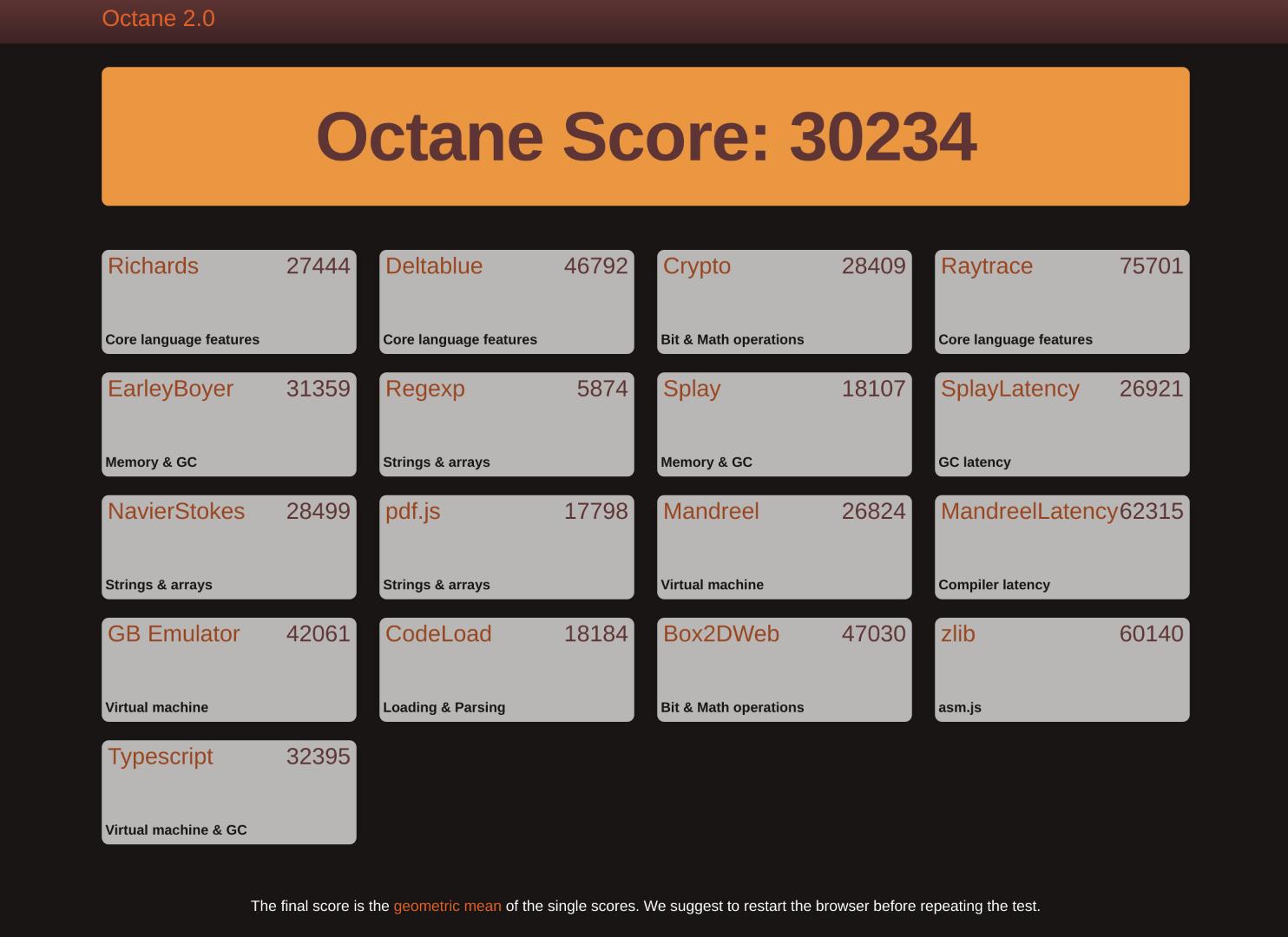 Octane 2.0スコアは30234