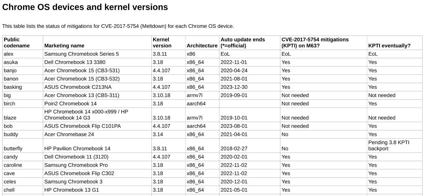 Chrome OS devices and kernel versions - The Chromium Projects