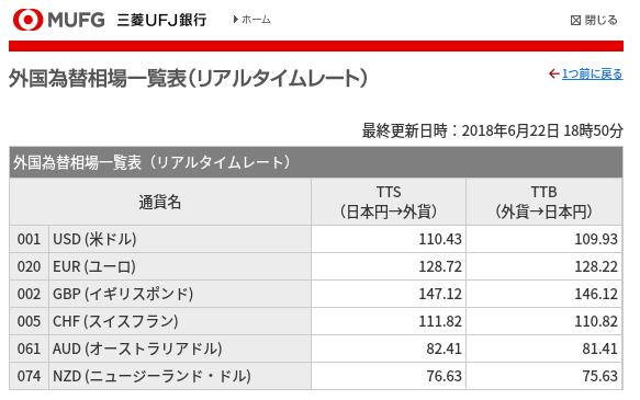 外国為替相場一覧表@三菱UFJ銀行